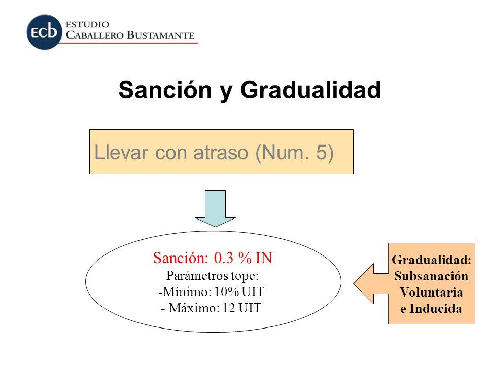 Sanción: 0.3 % IN Parámetros tope: -Mínimo: 10% UIT - Máximo: 12 UIT Gradualidad: Subsanación Voluntaria e Inducida Llevar con atraso (Num. 5) Sanción