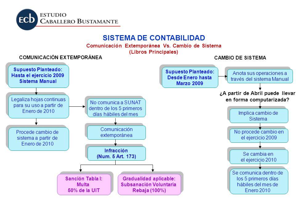 Supuesto Planteado: Hasta el ejercicio 2009 Sistema Manual Comunicación extemporánea Legaliza hojas continuas para su uso a partir de Enero de 2010 No