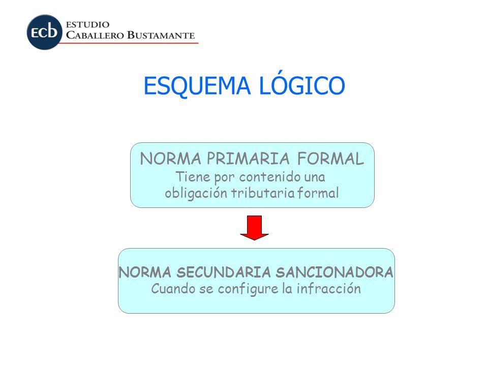 ESQUEMA LÓGICO NORMA PRIMARIA FORMAL Tiene por contenido una obligación tributaria formal NORMA SECUNDARIA SANCIONADORA Cuando se configure la infracc