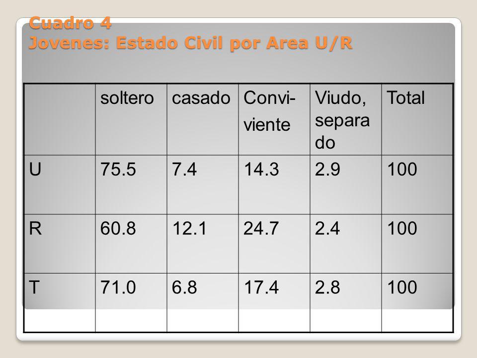 Cuadro 4 Jovenes: Estado Civil por Area U/R solterocasadoConvi- viente Viudo, separa do Total U75.57.414.32.9100 R60.812.124.72.4100 T71.06.817.42.810