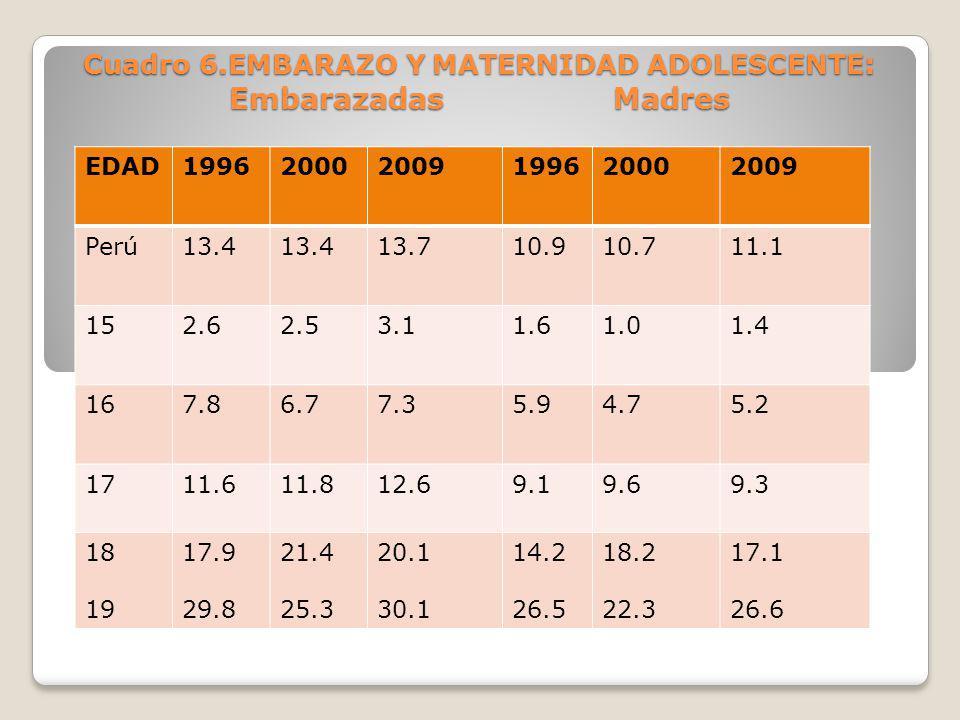 Cuadro 6.EMBARAZO Y MATERNIDAD ADOLESCENTE : EmbarazadasMadres EDAD199620002009199620002009 Perú13.4 13.710.910.711.1 152.62.53.11.61.01.4 167.86.77.3