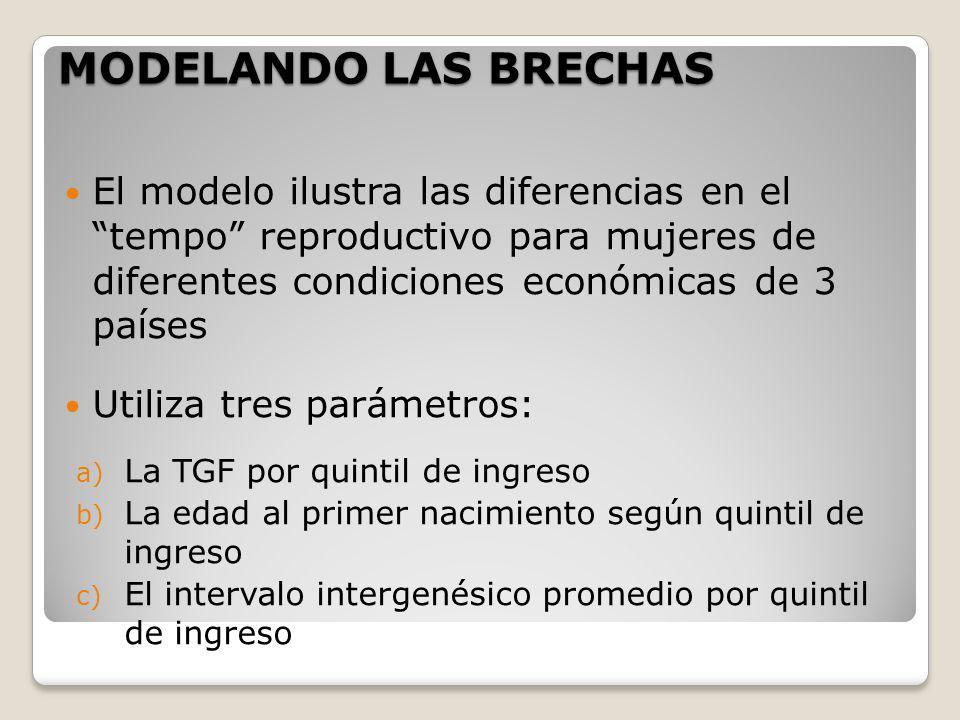 MODELANDO LAS BRECHAS El modelo ilustra las diferencias en el tempo reproductivo para mujeres de diferentes condiciones económicas de 3 países Utiliza