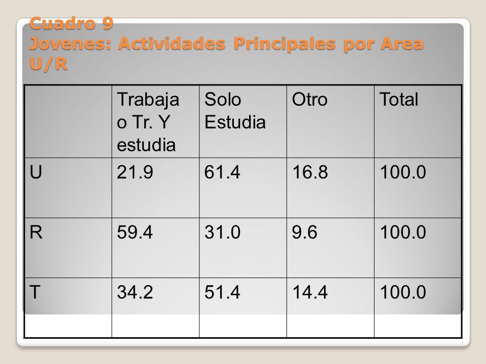 Cuadro 9 Jovenes: Actividades Principales por Area U/R Trabaja o Tr. Y estudia Solo Estudia OtroTotal U21.961.416.8100.0 R59.431.09.6100.0 T34.251.414