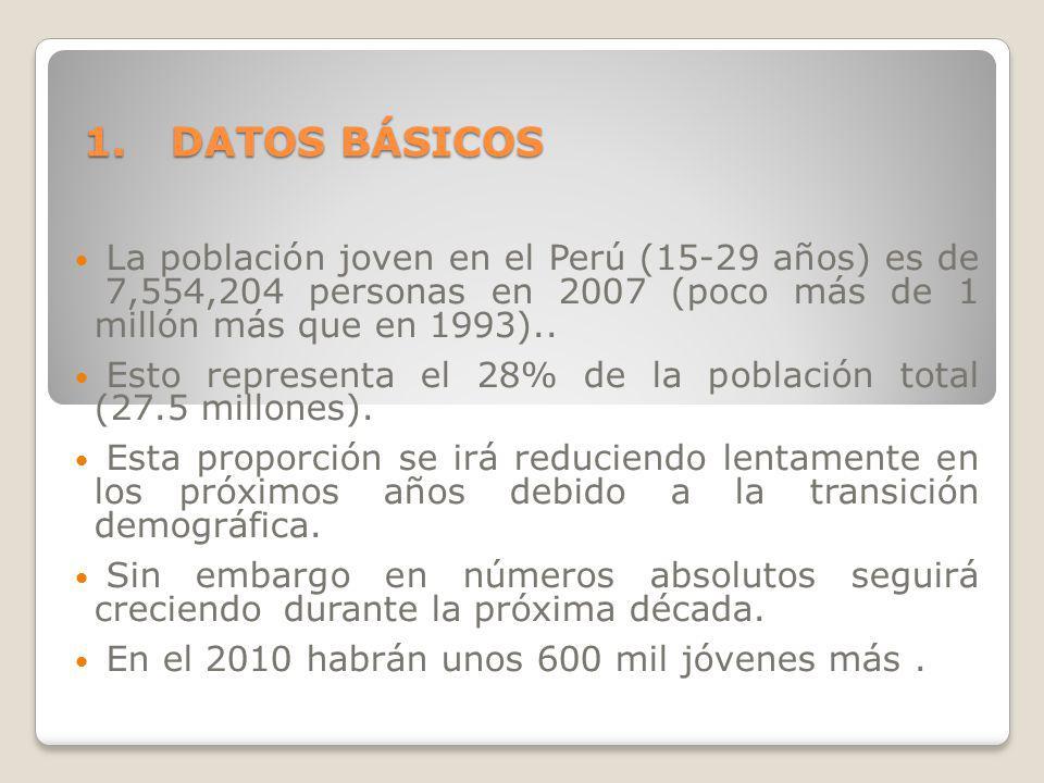1.DATOS BÁSICOS La población joven en el Perú (15-29 años) es de 7,554,204 personas en 2007 (poco más de 1 millón más que en 1993).. Esto representa e