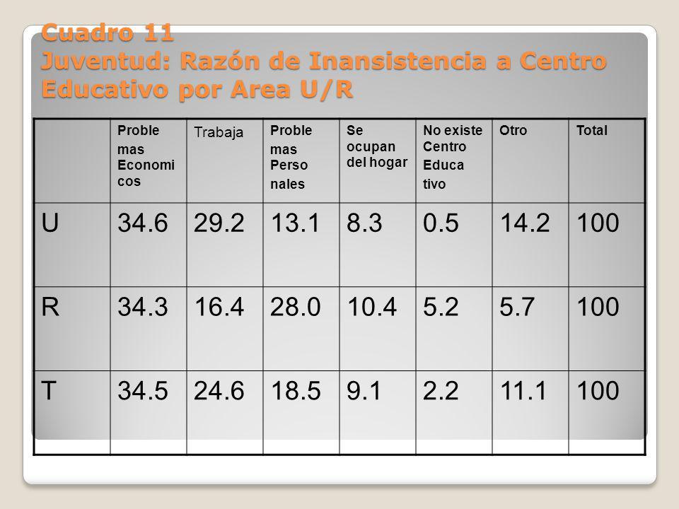 Cuadro 11 Juventud: Razón de Inansistencia a Centro Educativo por Area U/R Proble mas Economi cos Trabaja Proble mas Perso nales Se ocupan del hogar N