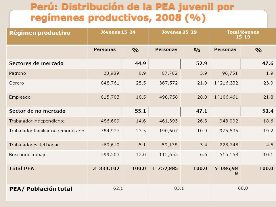 Perú: Distribución de la PEA juvenil por regímenes productivos, 2008 (%) Régimen productivo Jóvenes 15-24Jóvenes 25-29Total jóvenes 15-19 Personas % %