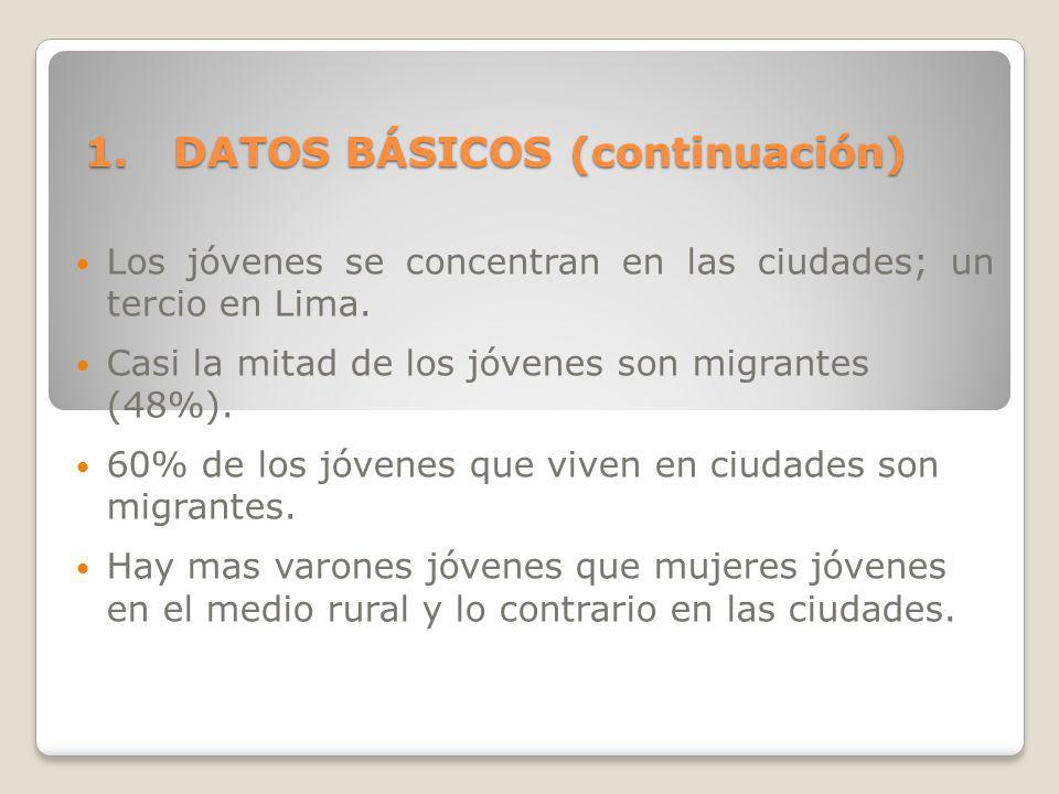 1.DATOS BÁSICOS (continuación) Los jóvenes se concentran en las ciudades; un tercio en Lima. Casi la mitad de los jóvenes son migrantes (48%). 60% de