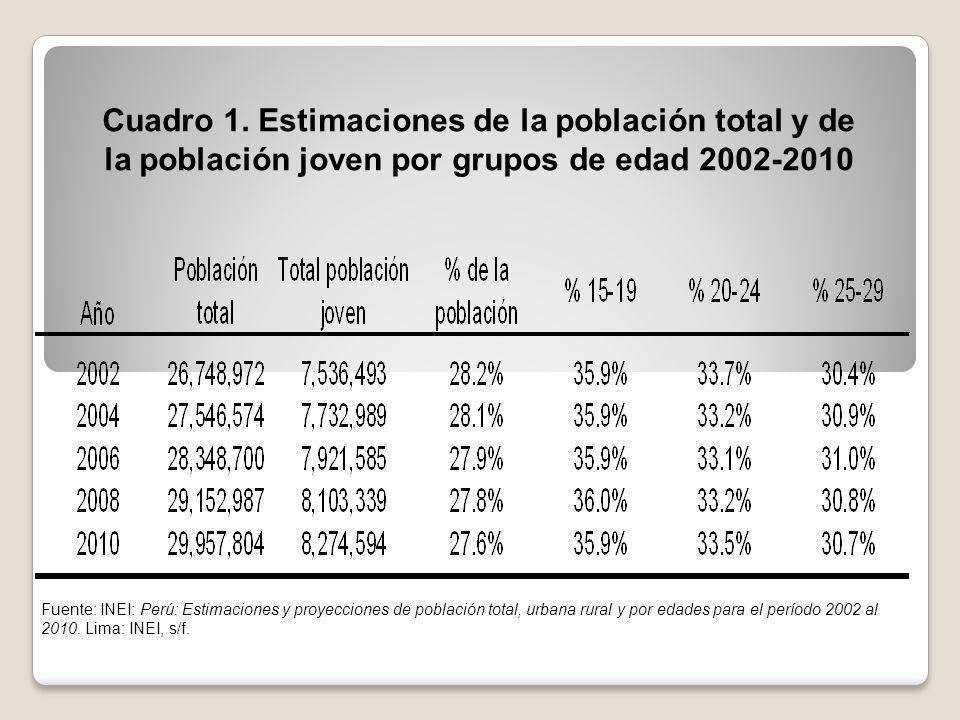 Cuadro 1. Estimaciones de la población total y de la población joven por grupos de edad 2002-2010 Fuente: INEI: Perú: Estimaciones y proyecciones de p