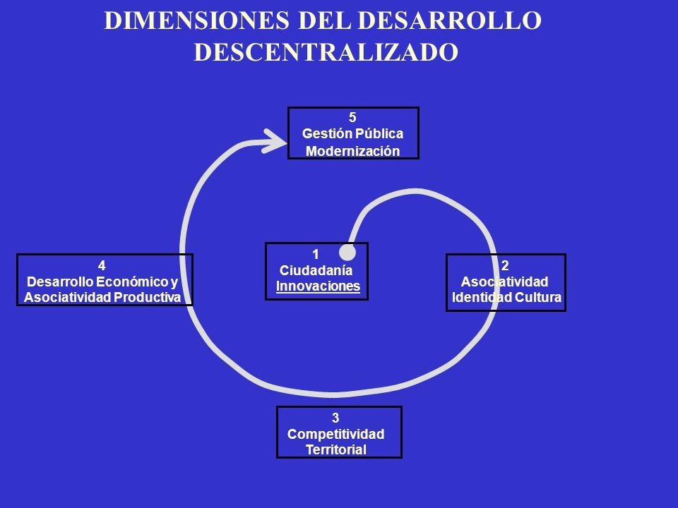 DIMENSIONES DEL DESARROLLO DESCENTRALIZADO 5 Gestión Pública Modernización 3 Competitividad Territorial 2 Asociatividad Identidad Cultura 4 Desarrollo