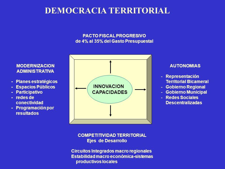 DEMOCRACIA TERRITORIAL PACTO FISCAL PROGRESIVO de 4% al 35% del Gasto Presupuestal INNOVACION CAPACIDADES AUTONOMIAS -Representación Territorial Bicam