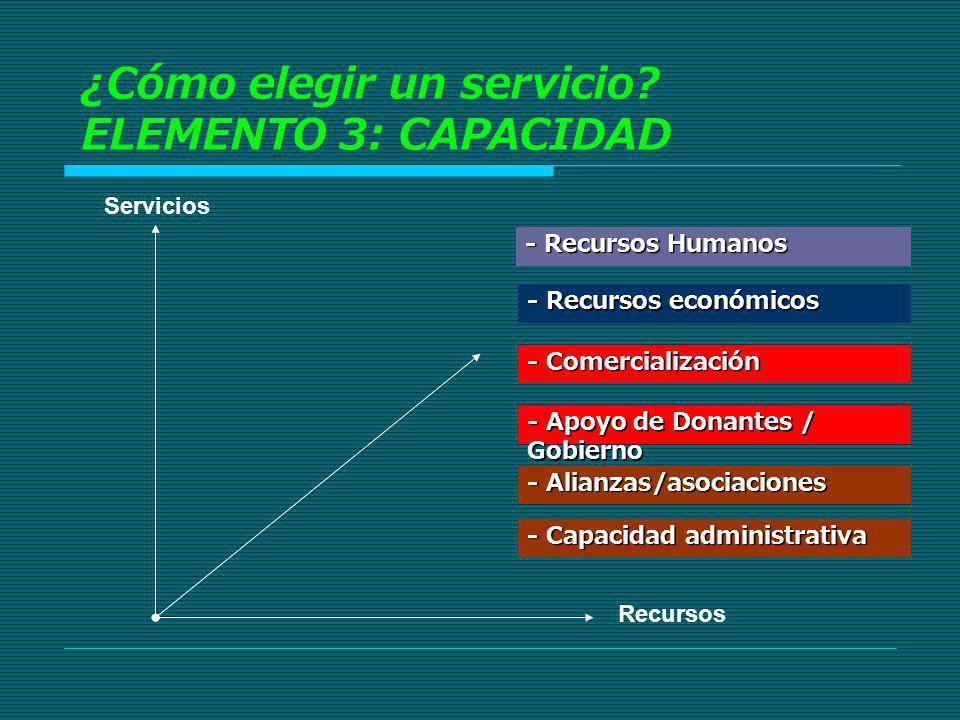 Servicios Recursos - Recursos Humanos - Alianzas/asociaciones - Comercialización ¿Cómo elegir un servicio? ELEMENTO 3: CAPACIDAD - Recursos económicos