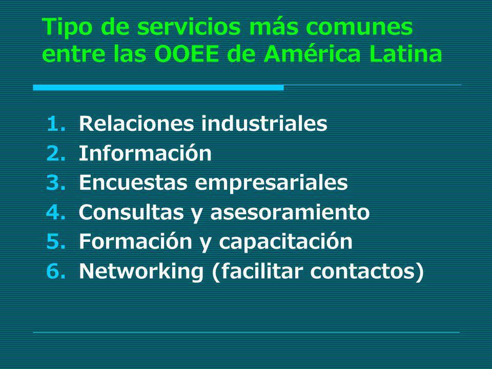 Tipo de servicios más comunes entre las OOEE de América Latina Relaciones industriales Información Encuestas empresariales Consultas y asesoramiento F