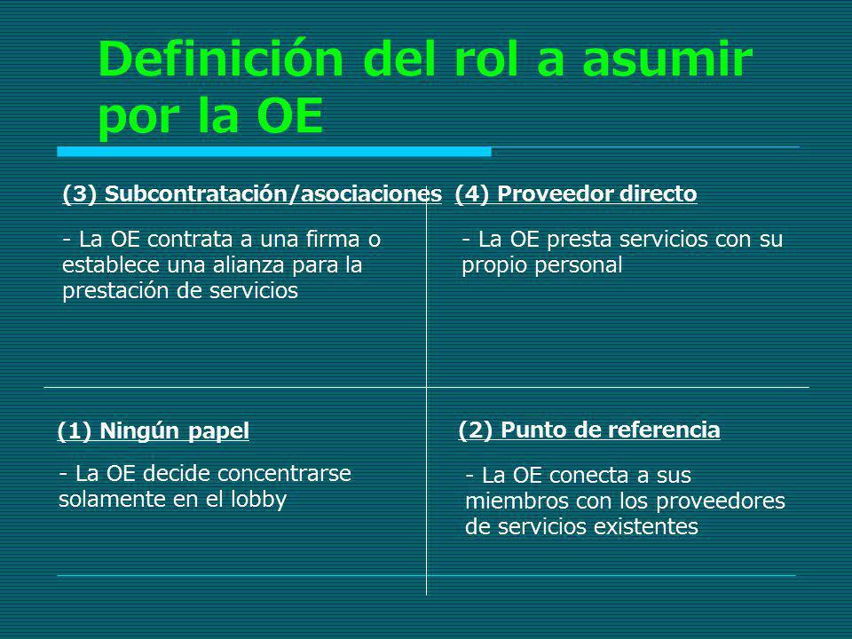 Definición del rol a asumir por la OE (1) Ningún papel (4) Proveedor directo - La OE decide concentrarse solamente en el lobby - La OE presta servicio