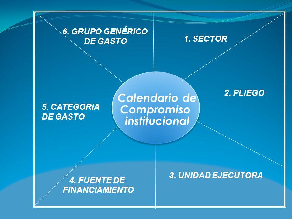 1. SECTOR 2. PLIEGO 3. UNIDAD EJECUTORA 4. FUENTE DE FINANCIAMIENTO 6. GRUPO GENÉRICO DE GASTO 5. CATEGORIA DE GASTO Calendario de Compromiso instituc