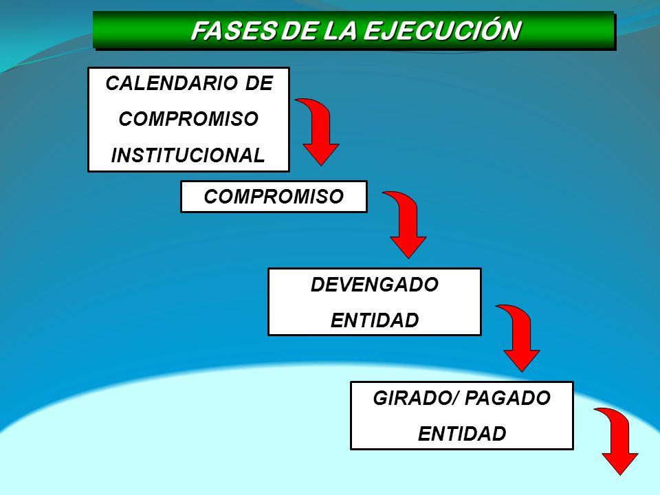 FASES DE LA EJECUCIÓN CALENDARIO DE COMPROMISO INSTITUCIONAL COMPROMISO GIRADO/ PAGADO ENTIDAD DEVENGADO ENTIDAD