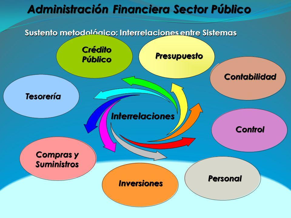 Sustento metodológico: Interrelaciones entre Sistemas Inversiones Personal Compras y Suministros Suministros CréditoPúblico Contabilidad Interrelaciones Presupuesto Administración Financiera Sector Público Tesorería Control