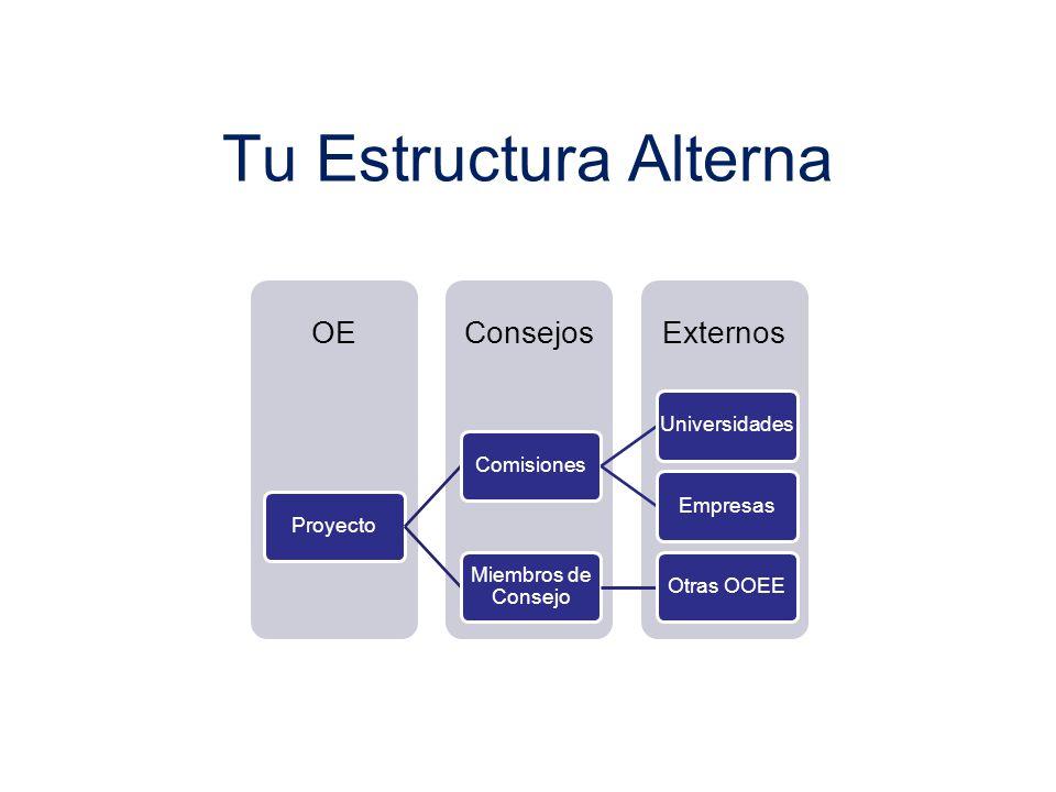 Tu Estructura Alterna ExternosConsejosOE ProyectoComisionesUniversidadesEmpresas Miembros de Consejo Otras OOEE