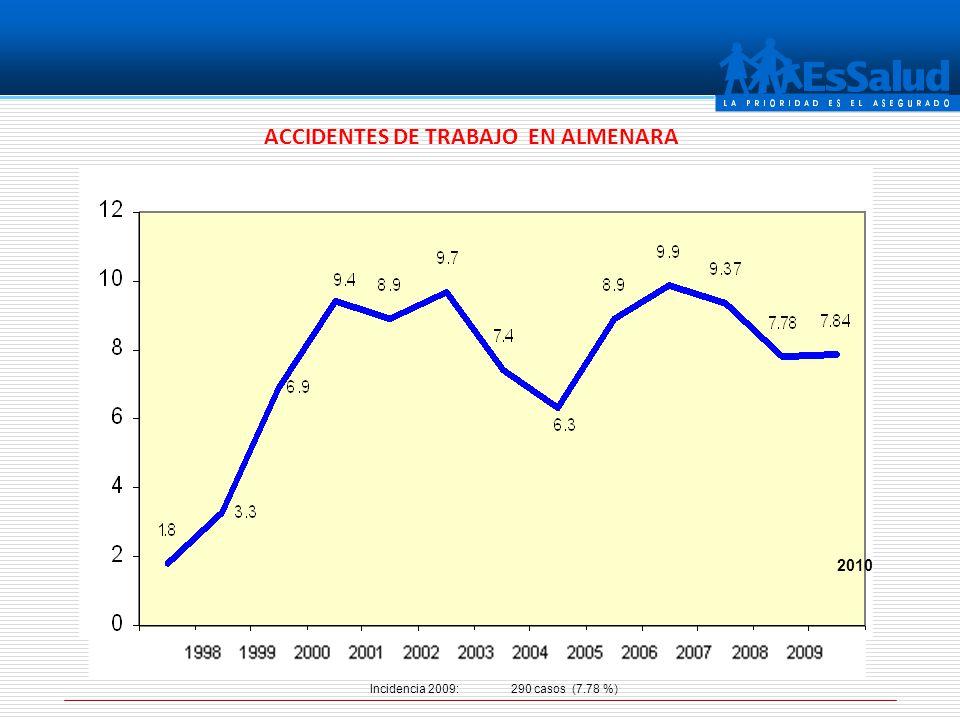 ACCIDENTES DE TRABAJO EN ALMENARA Incidencia 2009: 290 casos (7.78 %) 2010