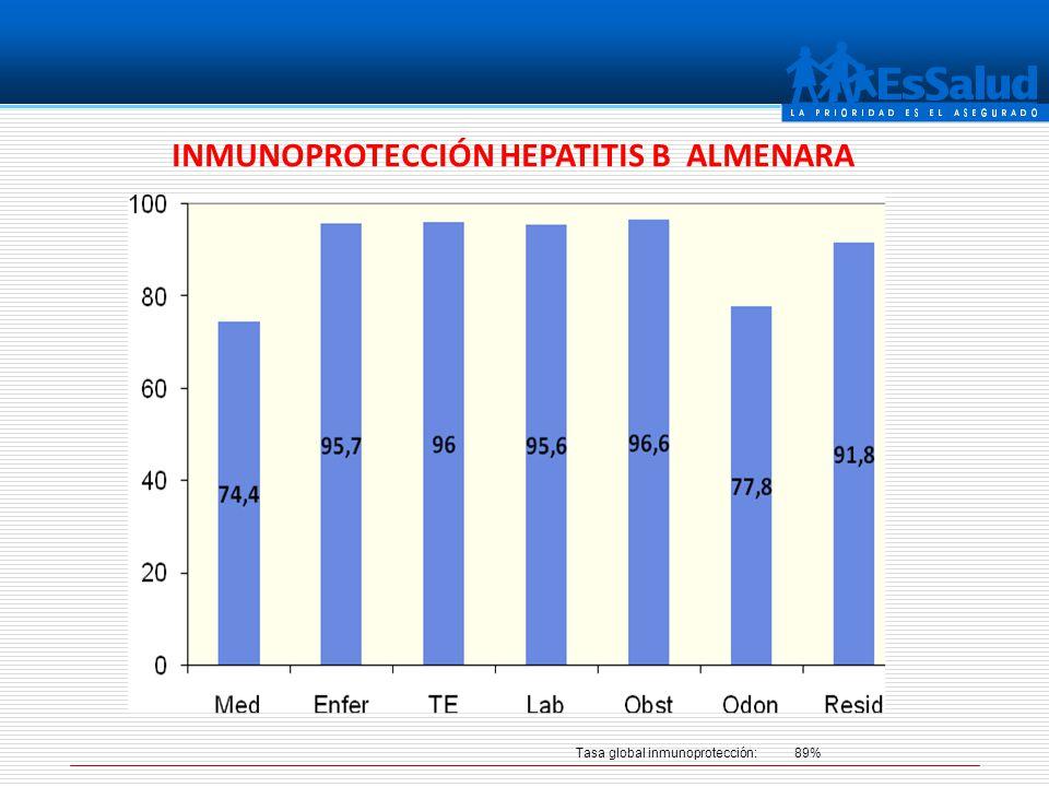 INMUNOPROTECCIÓN HEPATITIS B ALMENARA Tasa global inmunoprotección: 89%
