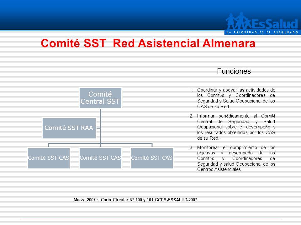 Comité SST Red Asistencial Almenara 1.Coordinar y apoyar las actividades de los Comit é s y Coordinadores de Seguridad y Salud Ocupacional de los CAS