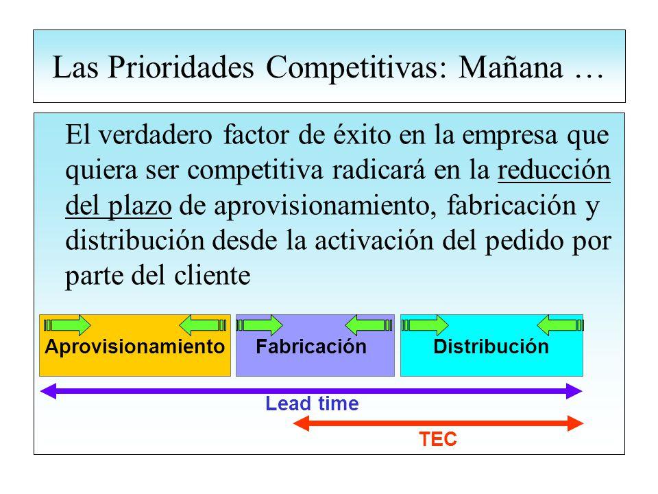Las Prioridades Competitivas: Mañana … El verdadero factor de éxito en la empresa que quiera ser competitiva radicará en la reducción del plazo de aprovisionamiento, fabricación y distribución desde la activación del pedido por parte del cliente AprovisionamientoFabricaciónDistribución TEC Lead time