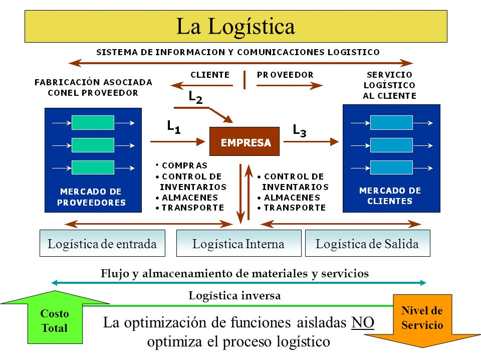 La Logística Flujo y almacenamiento de materiales y servicios Logística inversa Logística de entradaLogística de SalidaLogística Interna La optimización de funciones aisladas NO optimiza el proceso logístico Costo Total Nivel de Servicio
