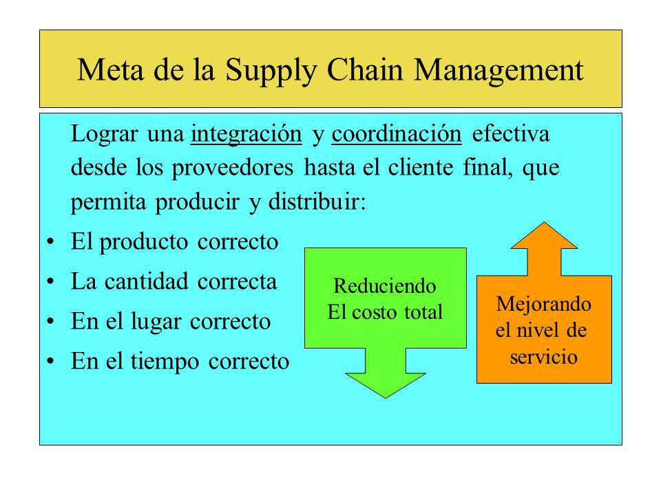 Lograr una integración y coordinación efectiva desde los proveedores hasta el cliente final, que permita producir y distribuir: El producto correcto La cantidad correcta En el lugar correcto En el tiempo correcto Meta de la Supply Chain Management Reduciendo El costo total Mejorando el nivel de servicio