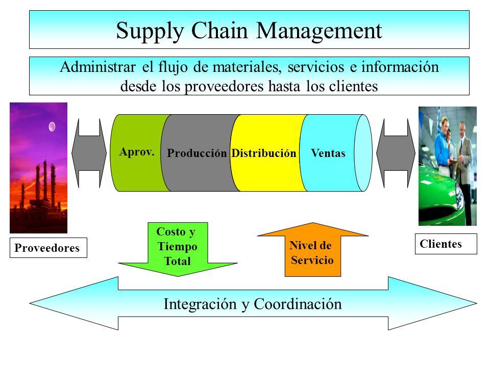 Supply Chain Management Proveedores Clientes Producción Distribución Ventas Aprov.