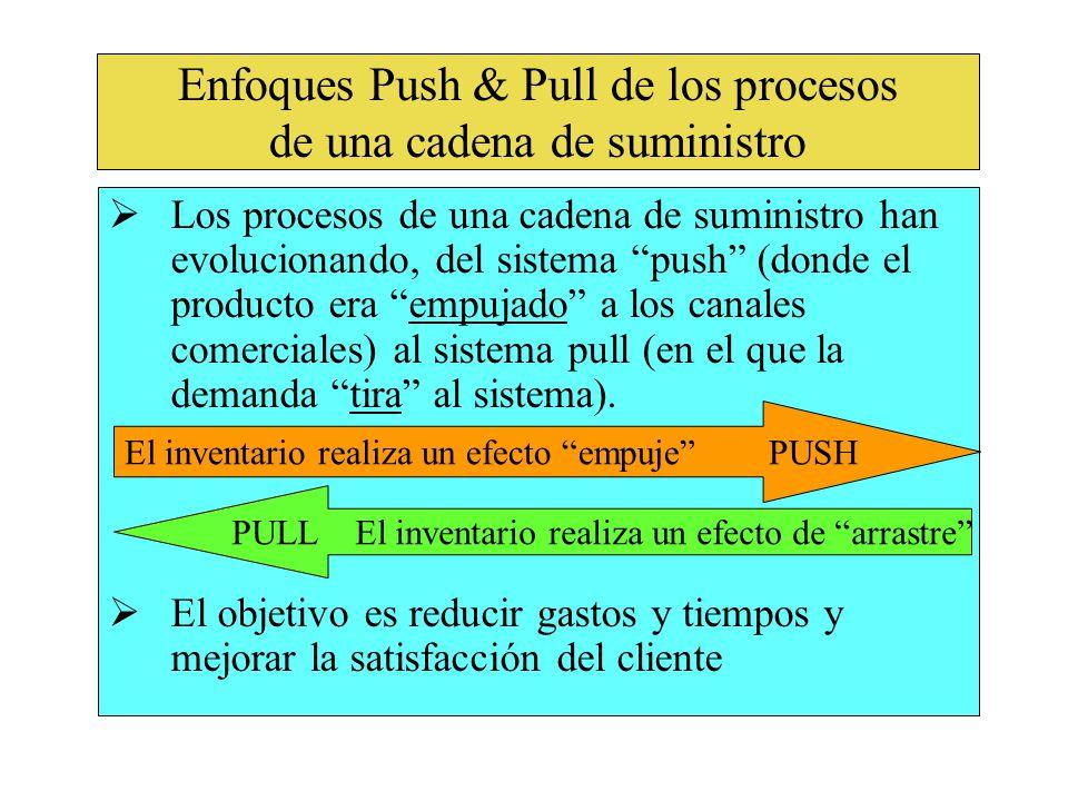 Enfoques Push & Pull de los procesos de una cadena de suministro Los procesos de una cadena de suministro han evolucionando, del sistema push (donde el producto era empujado a los canales comerciales) al sistema pull (en el que la demanda tira al sistema).