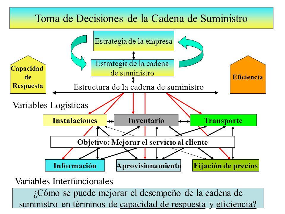 Estrategia de la empresa Estrategia de la cadena de suministro Fijación de preciosInformaciónAprovisionamiento Estructura de la cadena de suministro InstalacionesTransporteInventario Variables Logísticas Variables Interfuncionales Toma de Decisiones de la Cadena de Suministro Eficiencia Capacidad de Respuesta ¿Cómo se puede mejorar el desempeño de la cadena de suministro en términos de capacidad de respuesta y eficiencia.