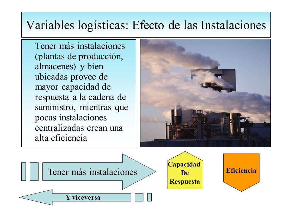 Variables logísticas: Efecto de las Instalaciones Tener más instalaciones (plantas de producción, almacenes) y bien ubicadas provee de mayor capacidad de respuesta a la cadena de suministro, mientras que pocas instalaciones centralizadas crean una alta eficiencia Capacidad De Respuesta Tener más instalaciones Eficiencia Y viceversa