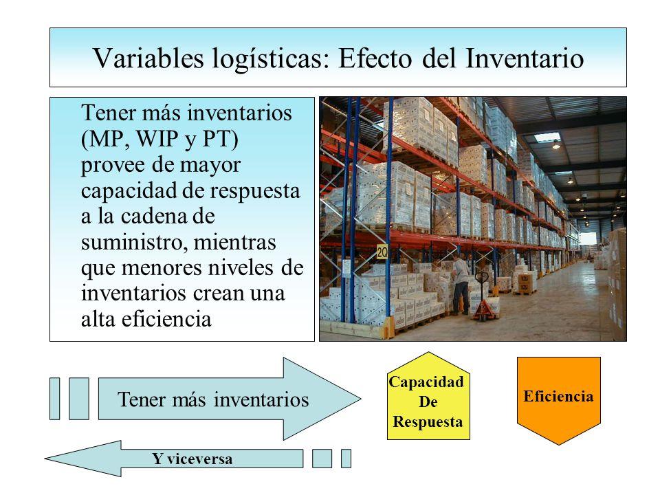 Variables logísticas: Efecto del Inventario Tener más inventarios (MP, WIP y PT) provee de mayor capacidad de respuesta a la cadena de suministro, mientras que menores niveles de inventarios crean una alta eficiencia Capacidad De Respuesta Tener más inventarios Eficiencia Y viceversa