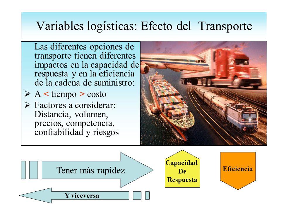 Variables logísticas: Efecto del Transporte Las diferentes opciones de transporte tienen diferentes impactos en la capacidad de respuesta y en la eficiencia de la cadena de suministro: A costo Factores a considerar: Distancia, volumen, precios, competencia, confiabilidad y riesgos Capacidad De Respuesta Tener más rapidez Eficiencia Y viceversa