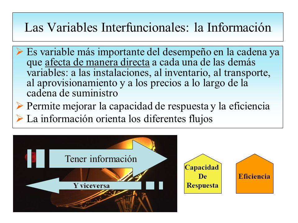 Las Variables Interfuncionales: la Información Es variable más importante del desempeño en la cadena ya que afecta de manera directa a cada una de las demás variables: a las instalaciones, al inventario, al transporte, al aprovisionamiento y a los precios a lo largo de la cadena de suministro Permite mejorar la capacidad de respuesta y la eficiencia La información orienta los diferentes flujos Capacidad De Respuesta Eficiencia Tener información Y viceversa
