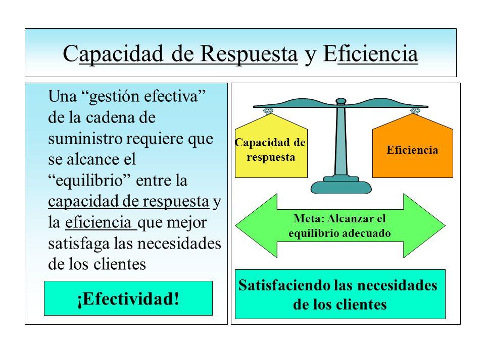 Capacidad de Respuesta y Eficiencia Una gestión efectiva de la cadena de suministro requiere que se alcance el equilibrio entre la capacidad de respuesta y la eficiencia que mejor satisfaga las necesidades de los clientes Meta: Alcanzar el equilibrio adecuado Satisfaciendo las necesidades de los clientes Eficiencia Capacidad de respuesta ¡Efectividad!