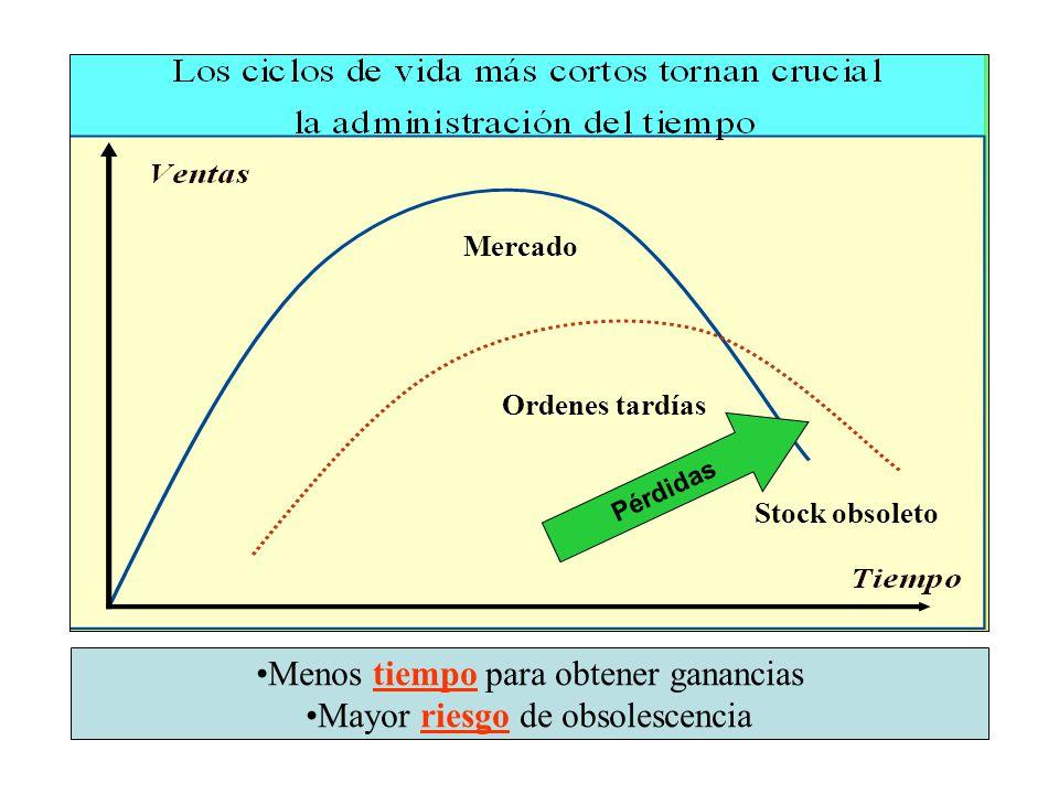 Mercado Ordenes tardías Stock obsoleto Pérdidas Menos tiempo para obtener ganancias Mayor riesgo de obsolescencia