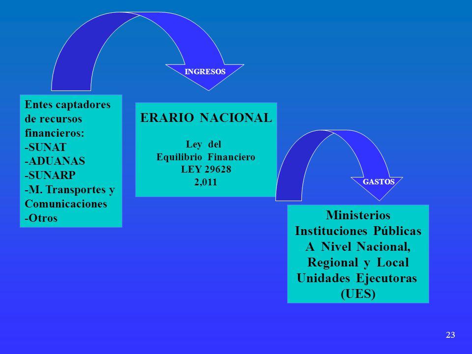 23 ERARIO NACIONAL Ley del Equilibrio Financiero LEY 29628 2,011 Entes captadores de recursos financieros: -SUNAT -ADUANAS -SUNARP -M. Transportes y C