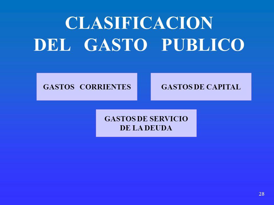 28 GASTOS CORRIENTESGASTOS DE CAPITAL GASTOS DE SERVICIO DE LA DEUDA CLASIFICACION DEL GASTO PUBLICO