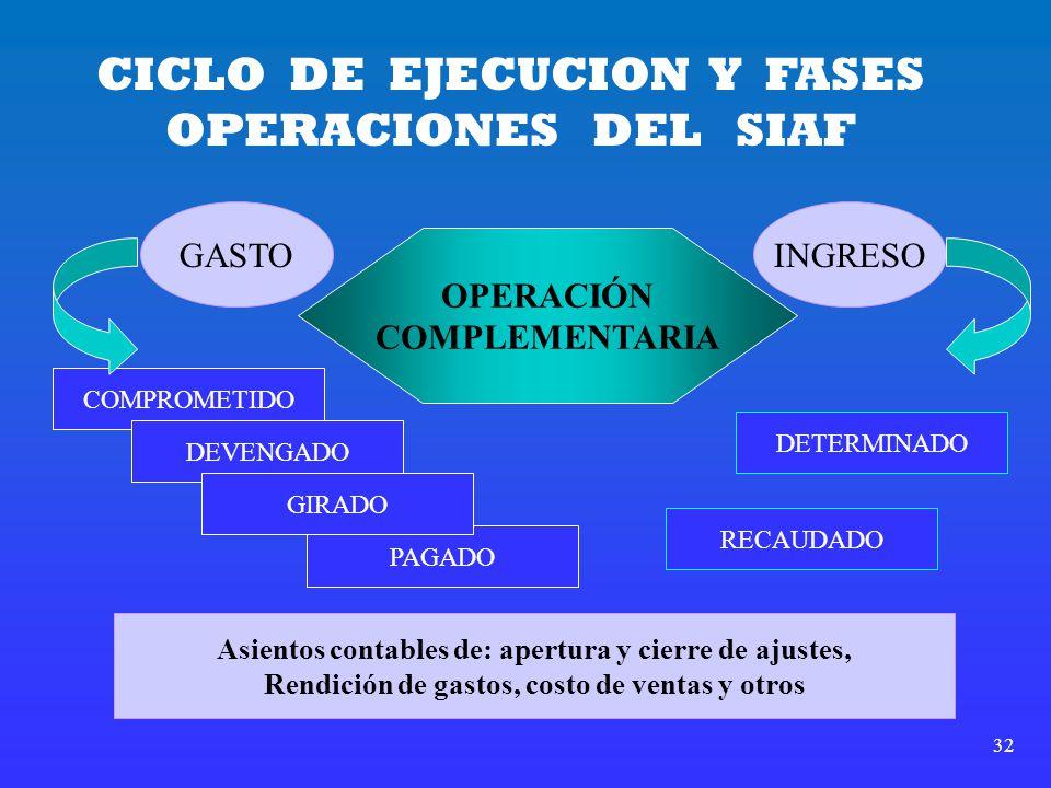 32 CICLO DE EJECUCION Y FASES OPERACIONES DEL SIAF GASTOINGRESO OPERACIÓN COMPLEMENTARIA COMPROMETIDO PAGADO DEVENGADO GIRADO DETERMINADO RECAUDADO As