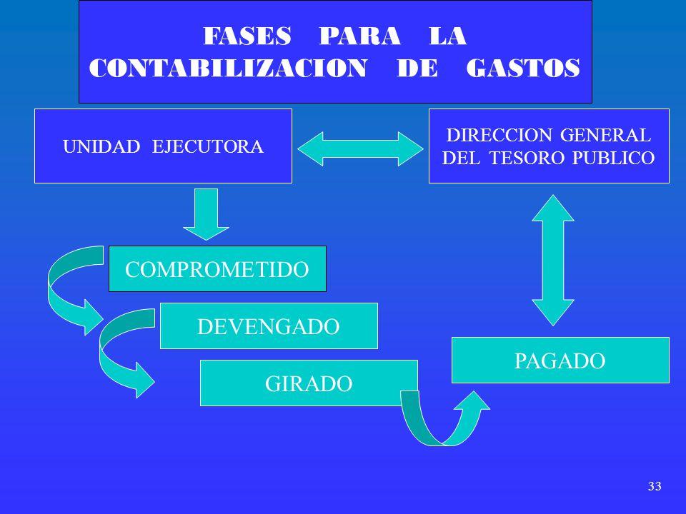 33 FASES PARA LA CONTABILIZACION DE GASTOS UNIDAD EJECUTORA DIRECCION GENERAL DEL TESORO PUBLICO COMPROMETIDO DEVENGADO PAGADO GIRADO