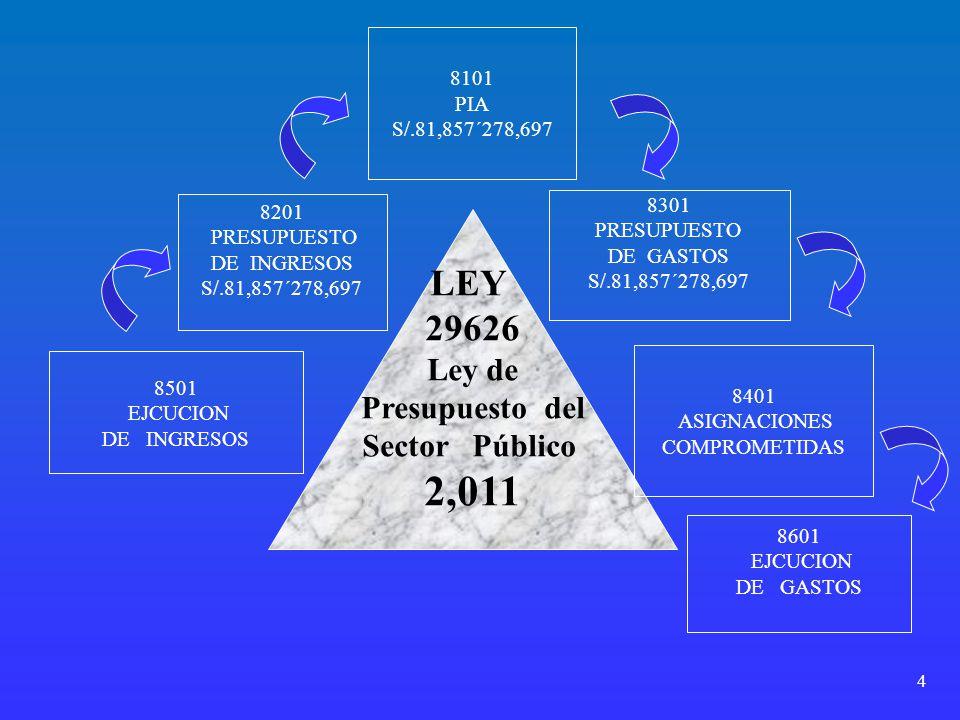 4 LEY 29626 Ley de Presupuesto del Sector Público 2,011 8101 PIA S/.81,857´278,697 8201 PRESUPUESTO DE INGRESOS S/.81,857´278,697 8501 EJCUCION DE ING