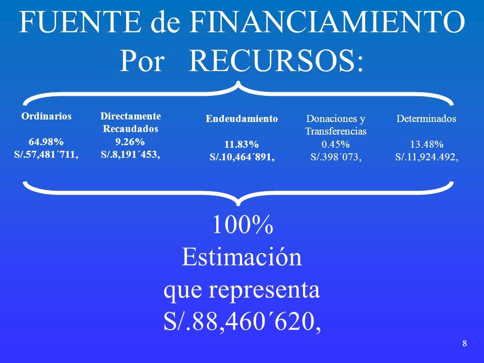 8 FUENTE de FINANCIAMIENTO Por RECURSOS: Ordinarios 64.98% S/.57,481´711, Directamente Recaudados 9.26% S/.8,191´453, Endeudamiento 11.83% S/.10,464´8