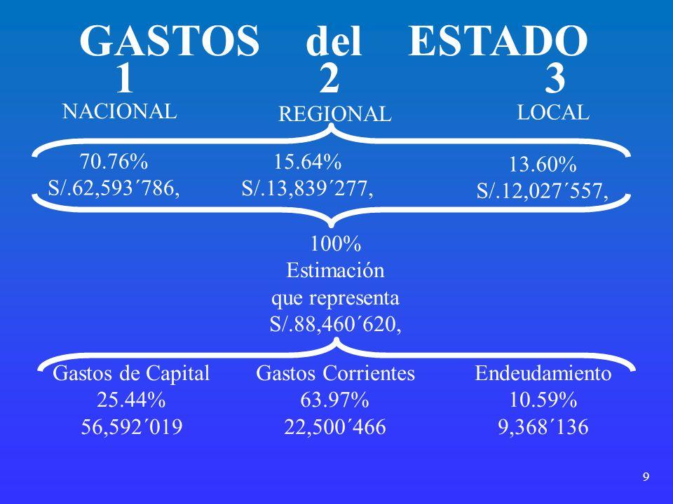 9 GASTOS del ESTADO REGIONAL LOCAL NACIONAL 70.76% S/.62,593´786, 13.60% S/.12,027´557, 123 15.64% S/.13,839´277, 100% Estimación que representa S/.88