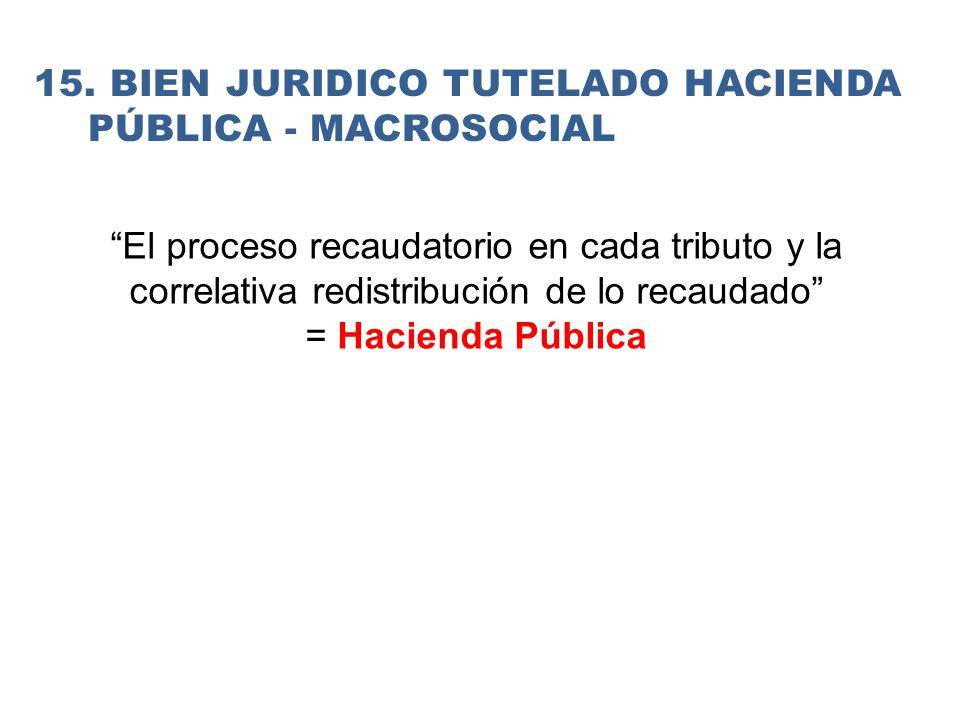 El proceso recaudatorio en cada tributo y la correlativa redistribución de lo recaudado = Hacienda Pública 15.