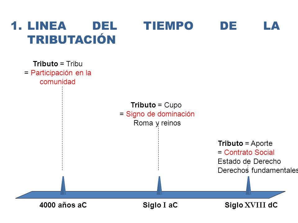 Tributo = Tribu = Participación en la comunidad Tributo = Cupo = Signo de dominación Roma y reinos Tributo = Aporte = Contrato Social Estado de Derecho Derechos fundamentales 4000 años aC Siglo I aCSiglo XVIII dC 1.LINEA DEL TIEMPO DE LA TRIBUTACIÓN