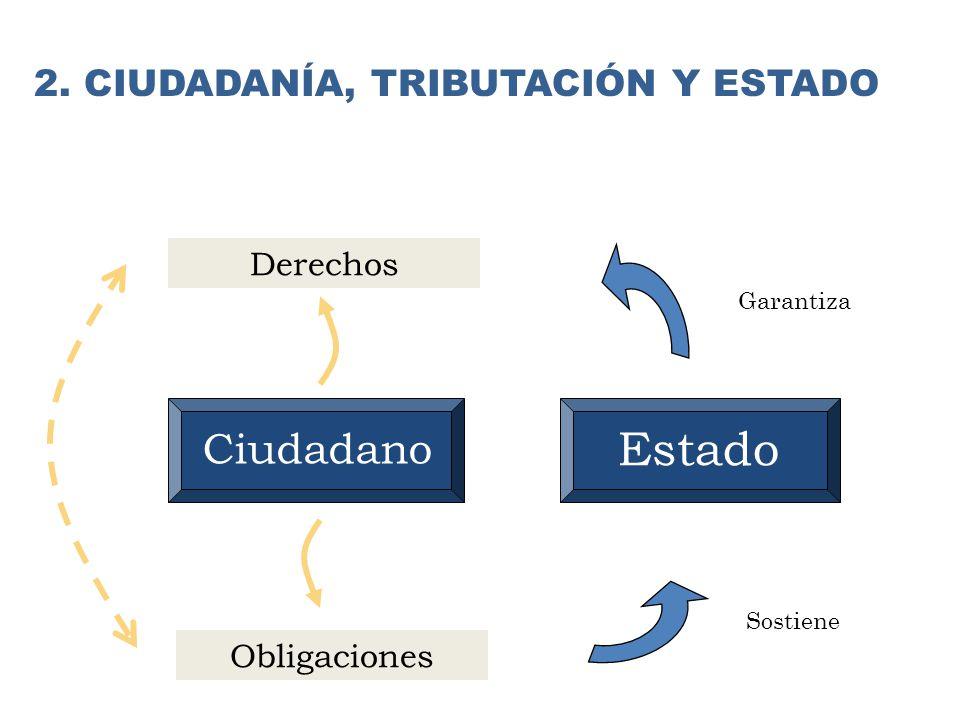 Derechos Obligaciones Estado Ciudadano Garantiza Sostiene 2. CIUDADANÍA, TRIBUTACIÓN Y ESTADO