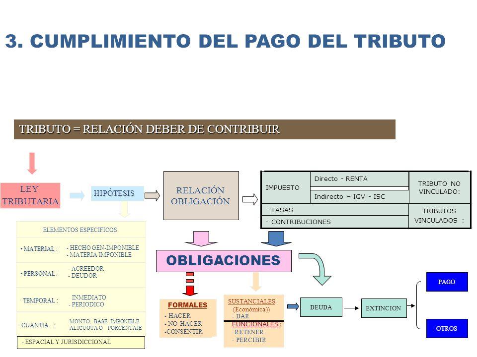RELACIÓN OBLIGACIÓN - CONTRIBUCIONES - TASAS TRIBUTOS VINCULADOS : Directo - RENTA IMPUESTO TRIBUTO NO VINCULADO: LEY TRIBUTARIA HIPÓTESIS TRIBUTO = RELACIÓN DEBER DE CONTRIBUIR OTROS PAGOEXTINCION SUSTANCIALES (Económica)) - DAR FUNCIONALES: -RETENER - PERCIBIR DEUDA MATERIAL MATERIAL : - HECHO GEN-IMPONIBLE - MATERIA IMPONIBLE ELEMENTOS ESPECIFICOS PERSONAL PERSONAL : - ACREEDOR - DEUDOR TEMPORA TEMPORAL : - INMEDIATO - PERIODICO MONTO, BASE IMPONIBLE ALICUOTA O PORCENTAJE CUANTIA CUANTIA : - ESPACIAL Y JURISDICCIONAL OBLIGACIONES FORMALES - HACER - NO HACER -CONSENTIR Indirecto – IGV - ISC 3.