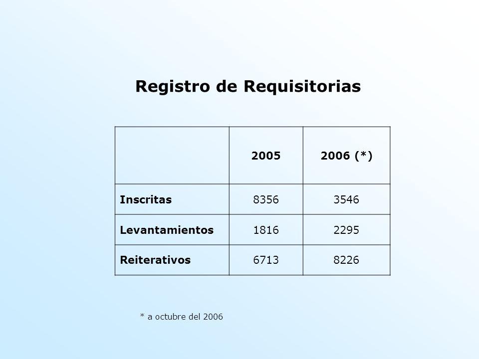 Registro de Requisitorias 20052006 (*) Inscritas83563546 Levantamientos18162295 Reiterativos67138226 * a octubre del 2006