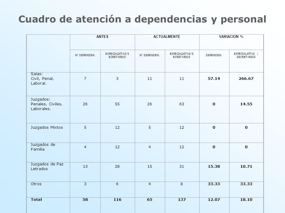 Cuadro de atención a dependencias y personal ANTESACTUALMENTEVARIACION % N° DEPENDEN. ESPECIALISTAS/S ECRETARIOS N° DEPENDEN. ESPECIALISTAS/S ECRETARI