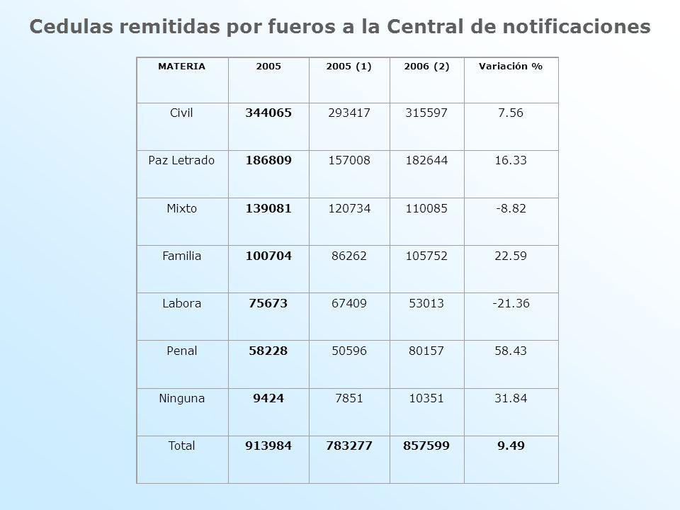 Cedulas remitidas por fueros a la Central de notificaciones MATERIA20052005 (1)2006 (2)Variación % Civil3440652934173155977.56 Paz Letrado186809157008